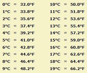 Fahrenheit Vs Celsius Conversion Formulas Medical Math Formula Chart Celsius To Fahrenheit Chart