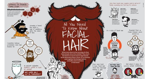facial hair facts and beard trivia infographic beard and stache grooming. Black Bedroom Furniture Sets. Home Design Ideas
