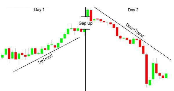 Bearish Engulfing Candlestick Chart Pattern Candlestick Chart