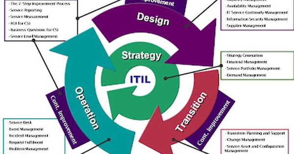 itil v3 templates - itil v3 servicelifecycle model itil pinterest models