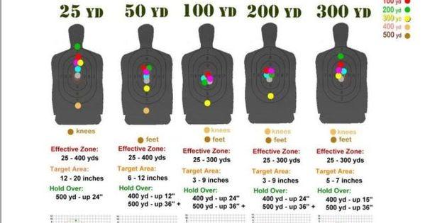 Playful image regarding ar15 25 yard zero target printable
