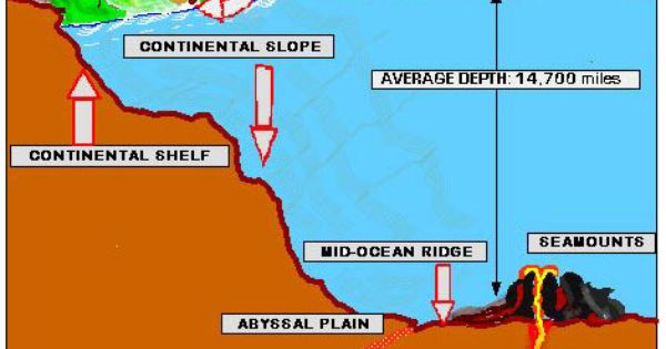 Physical Properties Ocean Projects Ocean Physical Properties