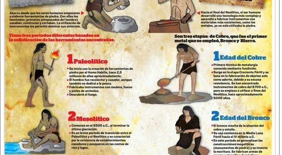 Recursos Didácticos Para Imprimir Ver Leer Edades De La Prehistoria Infografía De Eduardo Junco Prehistoria Ciencias Sociales Historia