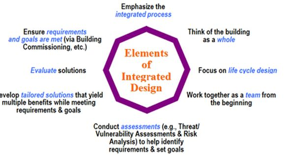 Elements Of Integrated Design Enphasize The Integrated Process
