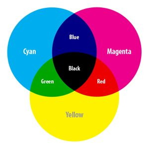 Best color space for printing