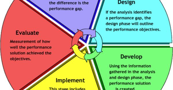 ADDIE Model of Instructional Design Anayze, Design, Develop