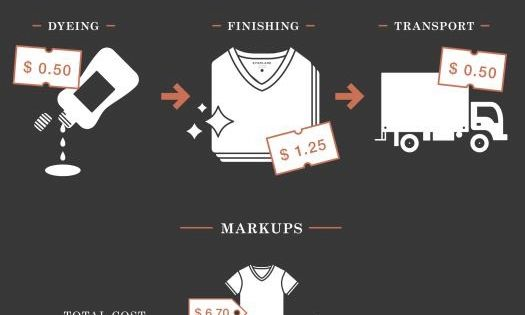 How much does it cost to make a premium t shirt for How much does it cost to make custom t shirts