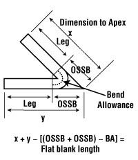 Bending Basics How The Inside Bend Radius Forms Metal Working Metal Working Tools Welding And Fabrication