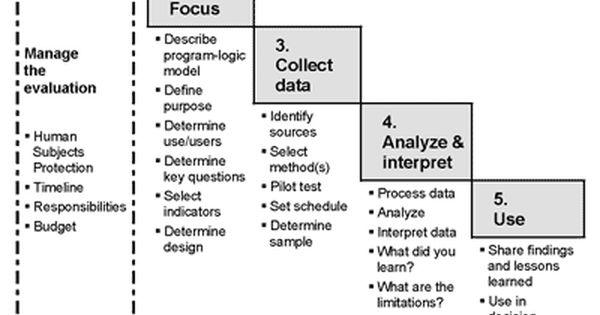 Steps In Program Evaluation Uw Extension Program Evaluation