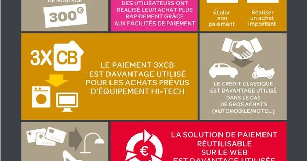 infographie parcours client l 39 impact des facilit s de paiement sur le e commerce bizness. Black Bedroom Furniture Sets. Home Design Ideas