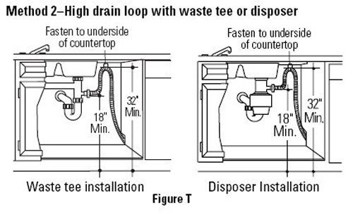 Hello While Repairing A Garbage Disposal Problem I Noticed That The Plumbing Coming From The Dishwasher Did Not Include Plumbing Dishwasher Plumbing Problems