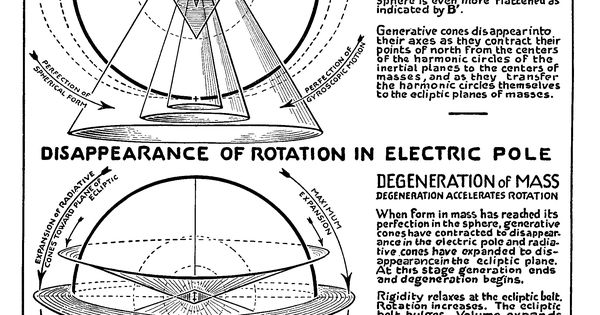 electricity according to walter russell