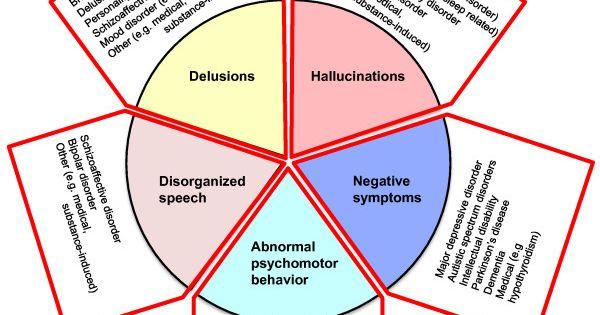 Schizophrenia Symptoms, Patterns And Statistics And Patterns