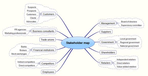 Stakeholder Analysis Template Google Search With Images Mind