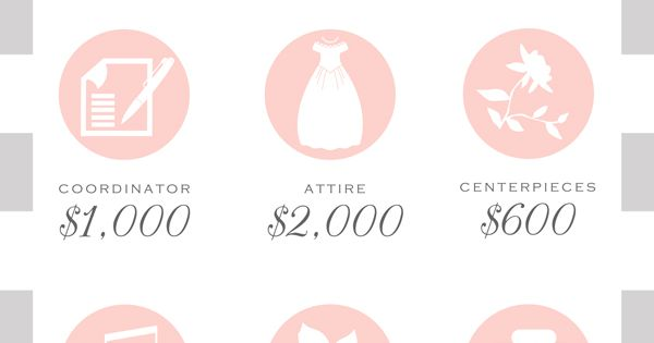 Budget breakdown for a 20 000 wedding wedding save for 20000 wedding budget