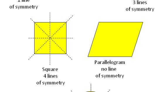 how to solve axis of symmetry