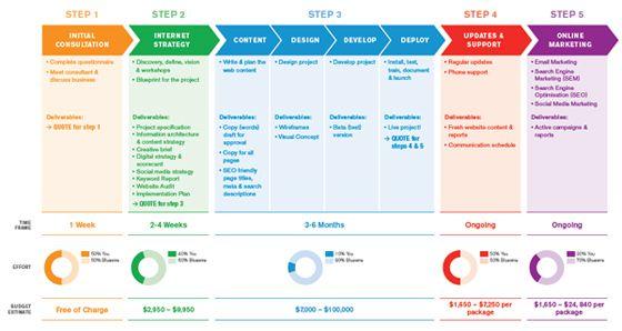 Methodology Diagram Digital Marketing Strategy Template Marketing Strategy Template Digital Strategy