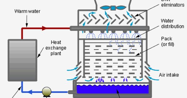 A Cooling Tower Is A Specialized Heat Exchanger In Which Air And Water Are Brought Into Direct Contact With Each Other Heat Exchanger Cooling Tower Groundwater