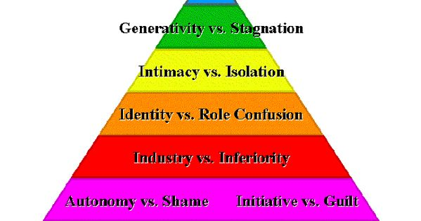 Sample Essay on Maslow's Hierarchy of Needs Theory