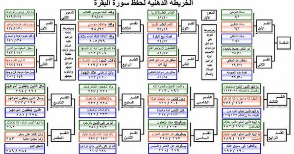 حلقة لحفظ ومراجعة سورة فسطاط القران وفي ذلك فليتنافس المتنافسون Quran Tafseer Islamic Information Learn Arabic Language