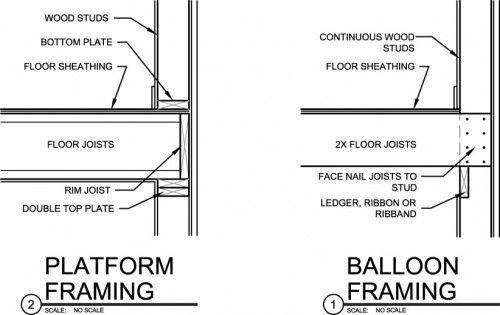 Three Wood Framing Methods Balloon Platform Advanced Balloon Frame Framing Construction Roof Sheathing