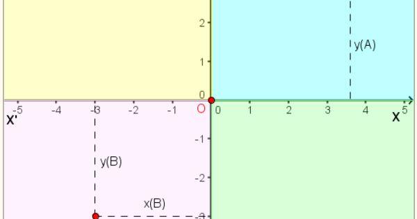Cartesian coordinates on Pinterest