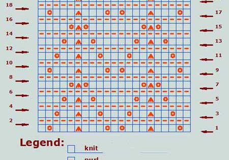 Knitting Charts How To Read : How to read charts in knitting techniques