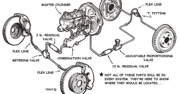 tech  brakes 101