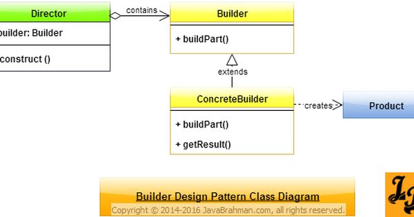 Builder Design Pattern In Java Padrinhos