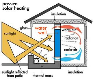 Build A Water Wall Home Green Homes Mother Earth News Passive Solar Passive Solar Heating Solar Design