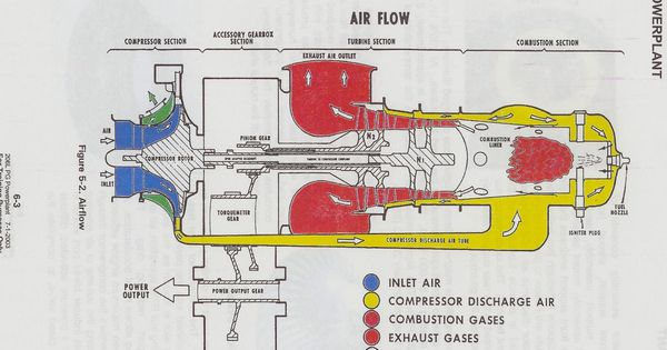 Sextant Blog 3 Reaktivnyj Dvigatel Jet Engines Turbofans Turboshaft Detail Cutaways Sugarhajtomu Reszletek Turbine Engine Jet Engine Gas Turbine