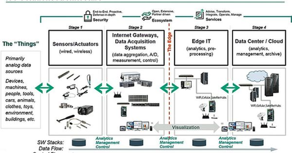 Iot Solutions Architecture Data Architecture Iot Diagram Architecture