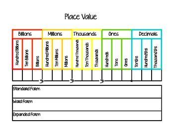 Place Value Chart Place Value Chart Math Place Value Math Instruction