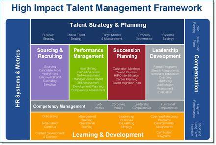 After Talent Management Enter People Management Talent Management Talent Development Change Management