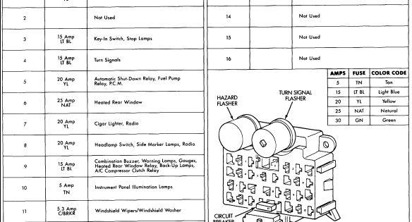 under dash fuses 1993 jeep wrangler jeep wrangler hello. Black Bedroom Furniture Sets. Home Design Ideas