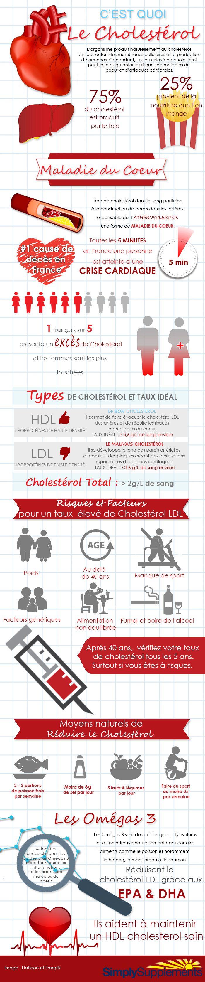 Comprendre le cholestérol et les maladies du coeur en infographie !