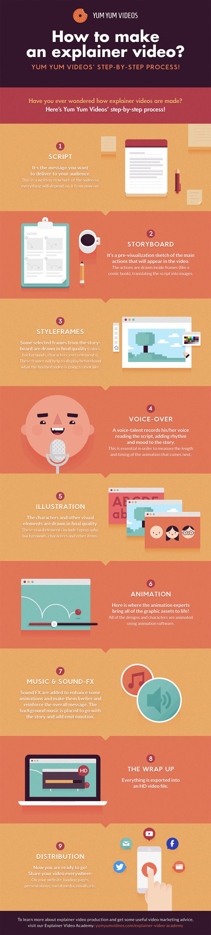 How to Make an Explainer Video: Step-by-Step Instructions [INFOGRAPHIC] http://snip.ly/j3lE?utm_content=buffer6aacf&utm_medium=social&utm_source=pinterest.com&utm_campaign=buffer