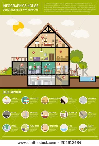 House template infographics Modern House Interior Cutaway. landscape  by Liubou Yasiukovich, via Shutterstock