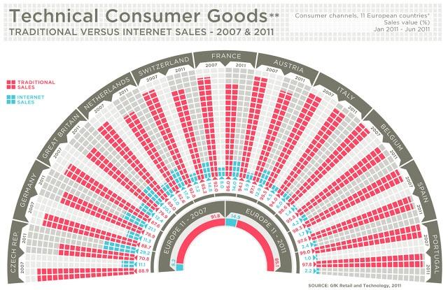 E-commerce en Europa   #ecommerce