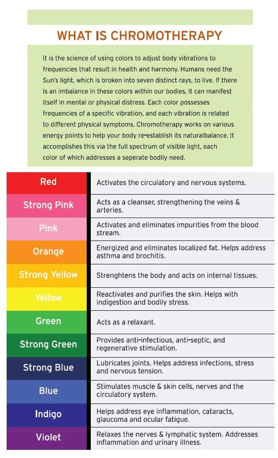 Chromotherapy (color therapy) and the many benefits.  Even Virgin Airlines uses chromotherapy now!