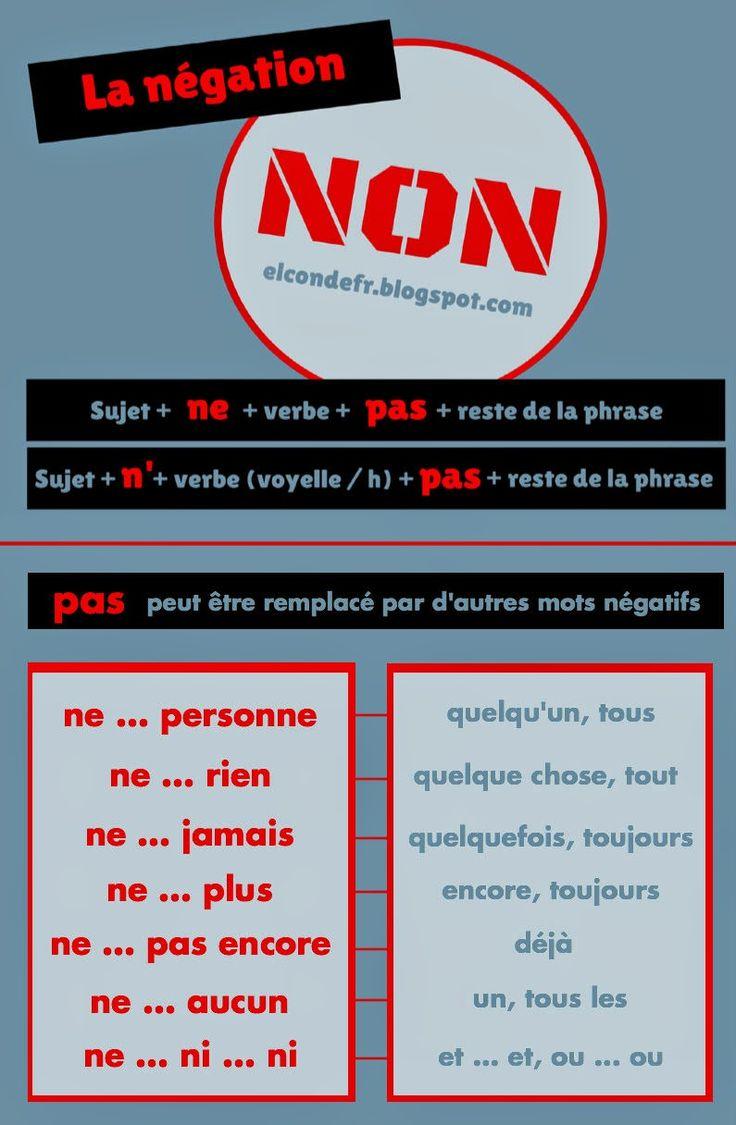 El Conde. fr: La négation en français