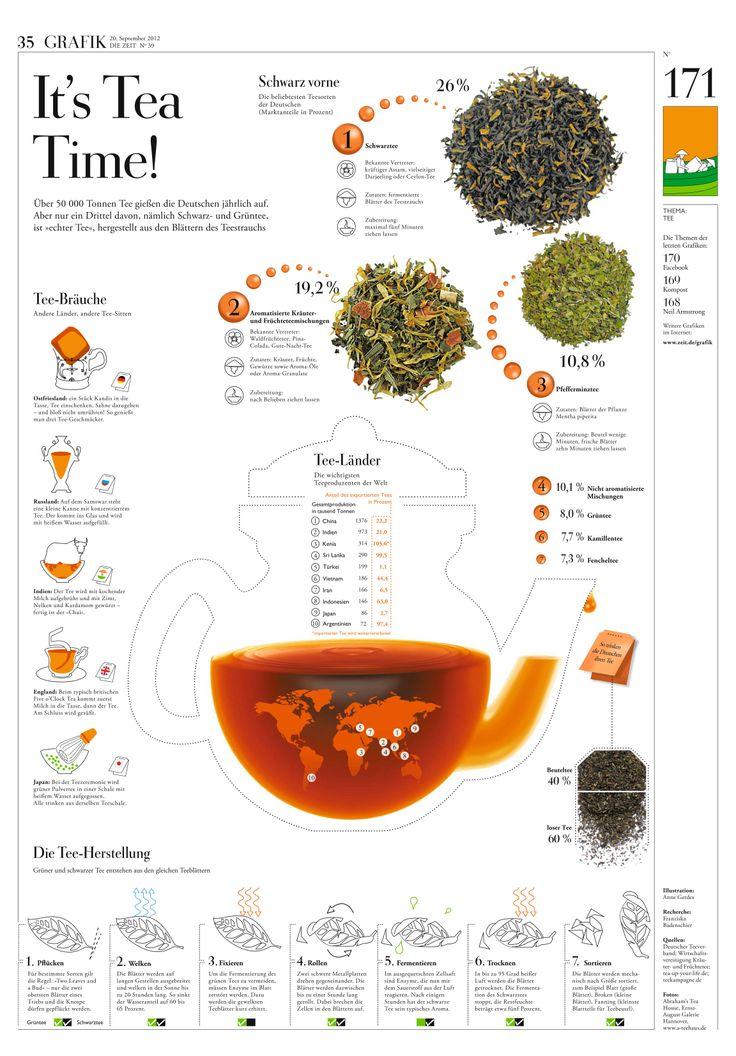 71 best Essen & Trinken - Infografiken images on Pinterest | Info ...