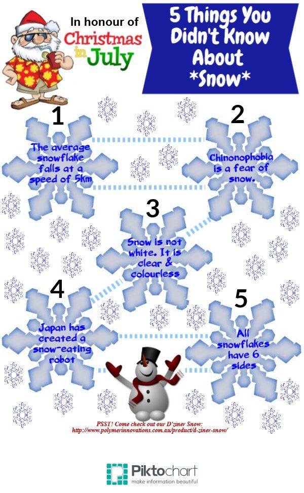 5 Things you didn't know about #snow.  Want to get your hands on D'ziner Snow? Go to https://www.polymerinnovations.com.au/d-ziner-snow.html NOW!  #Frozen #Winter #White #Christmas #Display #Candles #Kids #Holidays