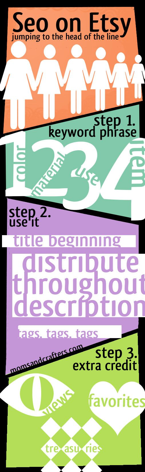 SEO on Etsy - Etsy Seller Tips - how to sell on etsy - an info graphic illustrating how SEO on Etsy works