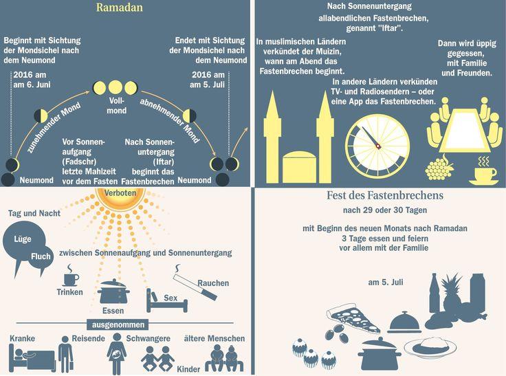 Was man über Ramadan wissen sollte Deutsch als