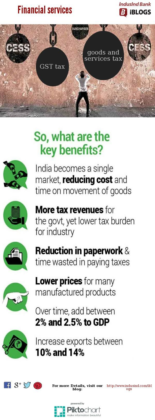 With  #GST a moderate increase in the cost of  #financialservices might be occur but it will remove cascading effect of tax on goods.