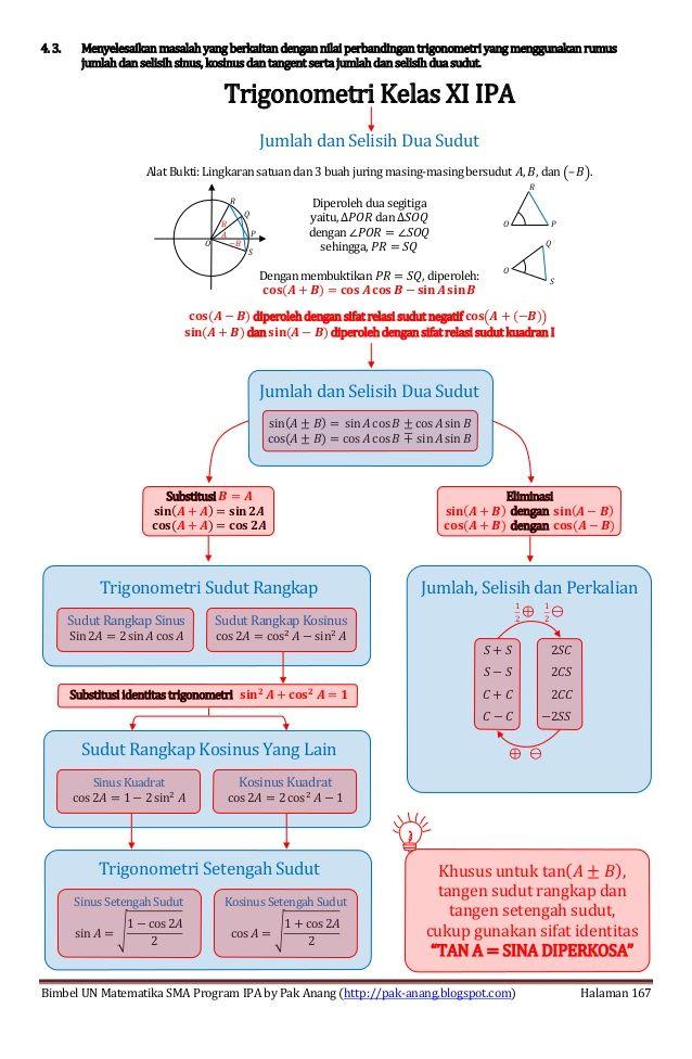 Smart Solution Un Matematika Sma 2013 Skl 4 3 Jumlah Selisih Sinus K Smart Solutions School Study Ideas Sinusitis