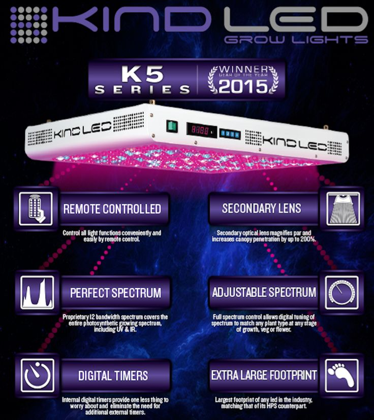 $1695.00 | Kind LED - K5 XL1000 - LED Grow Light | LED Grow Lights Depot