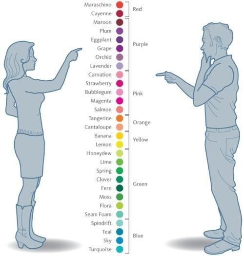 the difference in how men and women see color. kyle and i talk about this all the time.