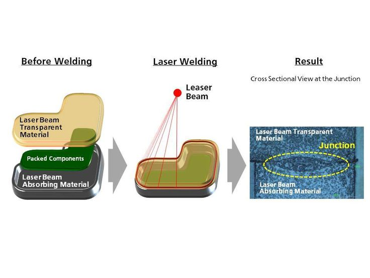 Panasonic comercializará compostos para moldagem de tereftalato de polibutileno (Polybutylene Terephthalate, PBT) para soldas a laser